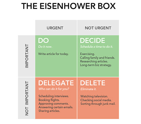 Eisenhower-Box on Productivity